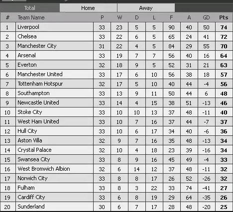carta epl 07.04.2104, kedudukan carta terkini liga epl 07.04.2014