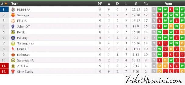 table liga super 2015, charts league super 2015,
