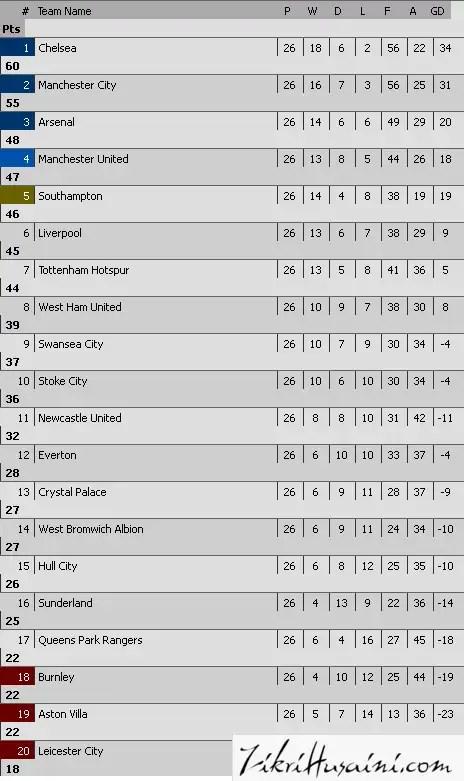 kedudukan terkini liga epl 2015,