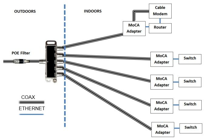 MoCA Question: Cable splits outside of house