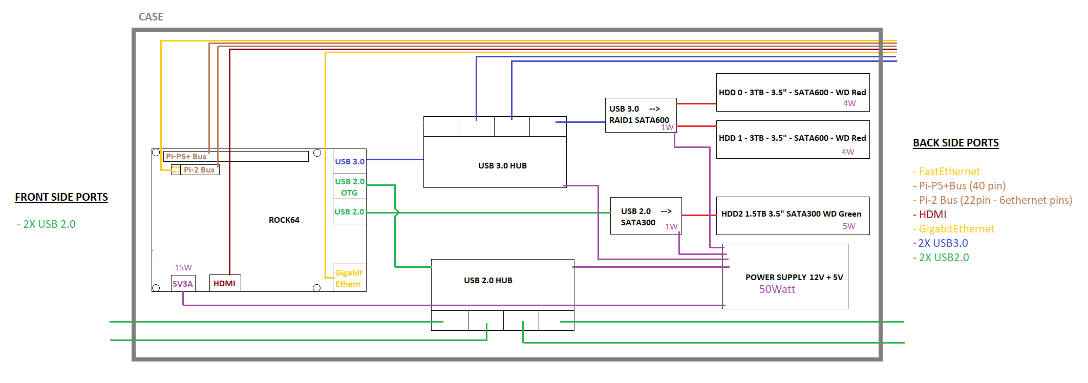 usb 3 0 cable wiring diagram 2 93 chevy 1500 radio to ethernet great installation of rock64 nas project rh forum pine64 org pinout connector types