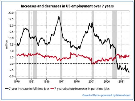 employment usa