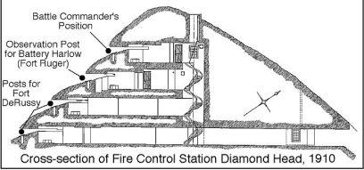 Diamond_Head-Fire_Control-Batteries_Cross_Section-1910