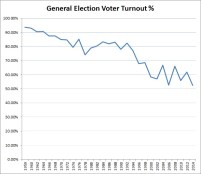 General Election Voter Turnout-1959-2014