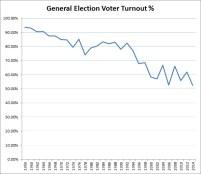 General Election Voter Turnout-1959-2014