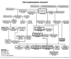 Kamehameha_Dynasty