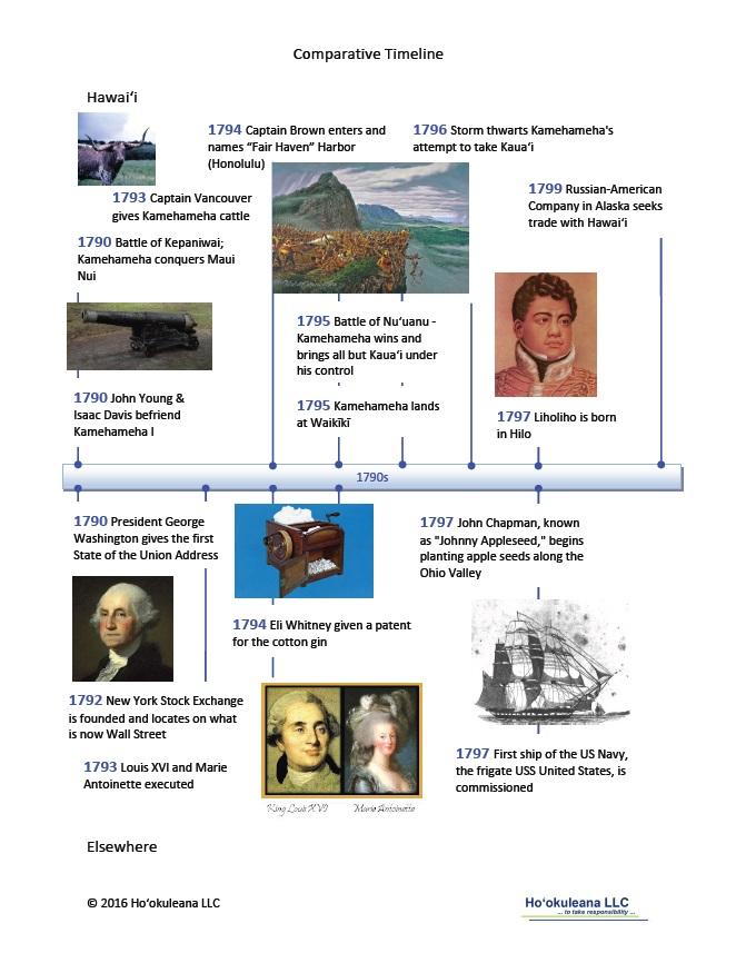 timeline-1790s