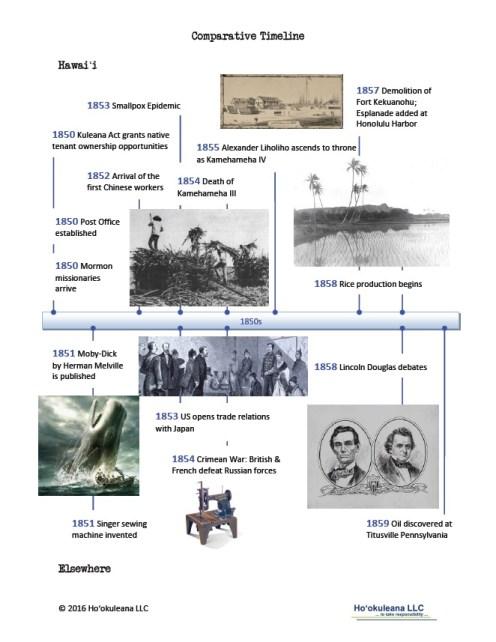 Timeline-1850s