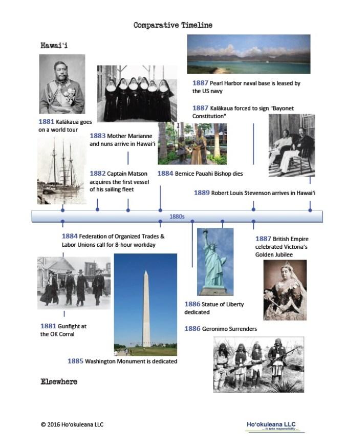 Timeline-1880s