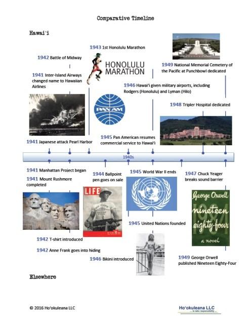 Timeline-1940s