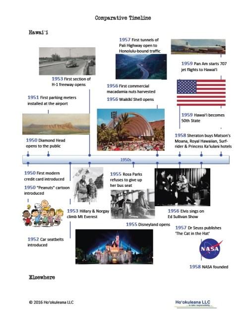 Timeline-1950s