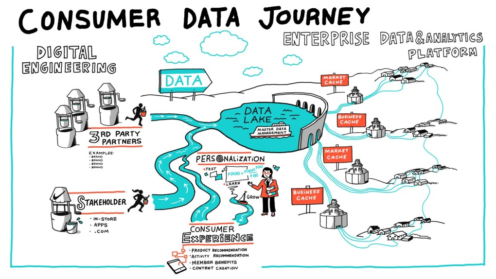 A colorful infographic example depicting the journey of consumer data as a flow of water from various sources, to a lake, and on to different end point tributaries after being parsed by data analytics platforms.