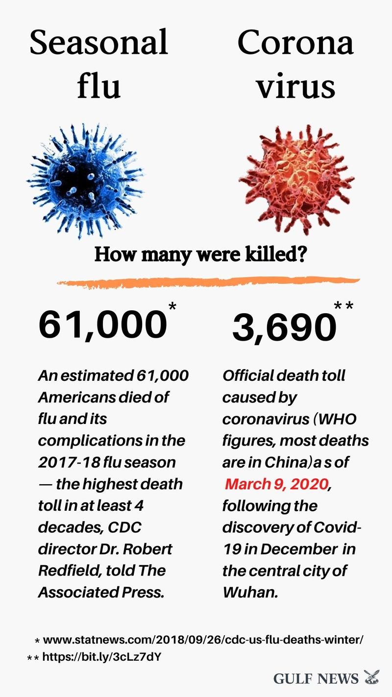 Flu vs Coronavirus: Which one is more dangerous? Facts that will ...