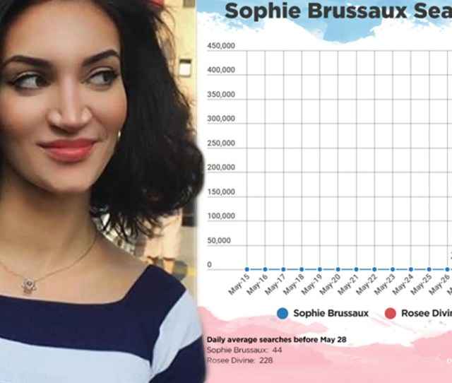 Pornhub Searches For Drakes Alleged Baby Mama Sophie Brussaux