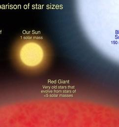 star sizes https imagine gsfc nasa gov images educators lessons star size star sizes full jpg [ 1280 x 938 Pixel ]
