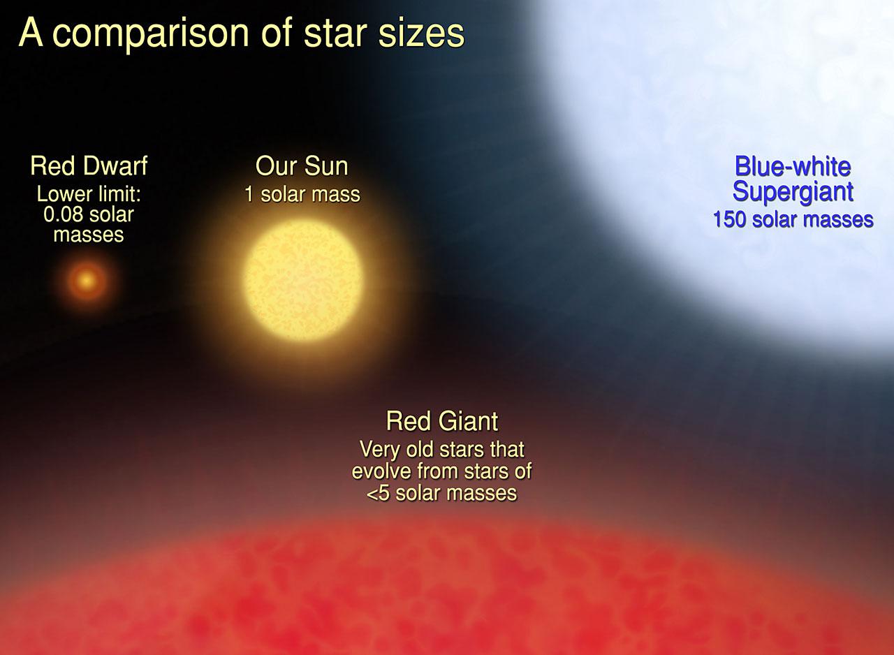 hight resolution of star sizes https imagine gsfc nasa gov images educators lessons star size star sizes full jpg