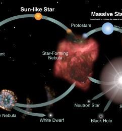 stars introduction rh imagine gsfc nasa gov evolution of a large star evolution of a star hr diagram [ 4268 x 2916 Pixel ]
