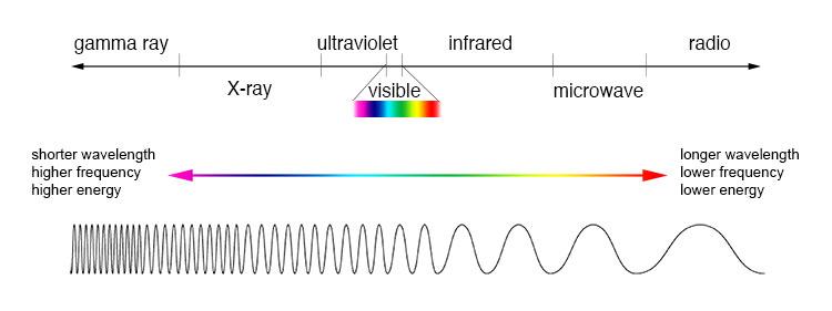 Hasil gambar untuk electromagnetic spectrum