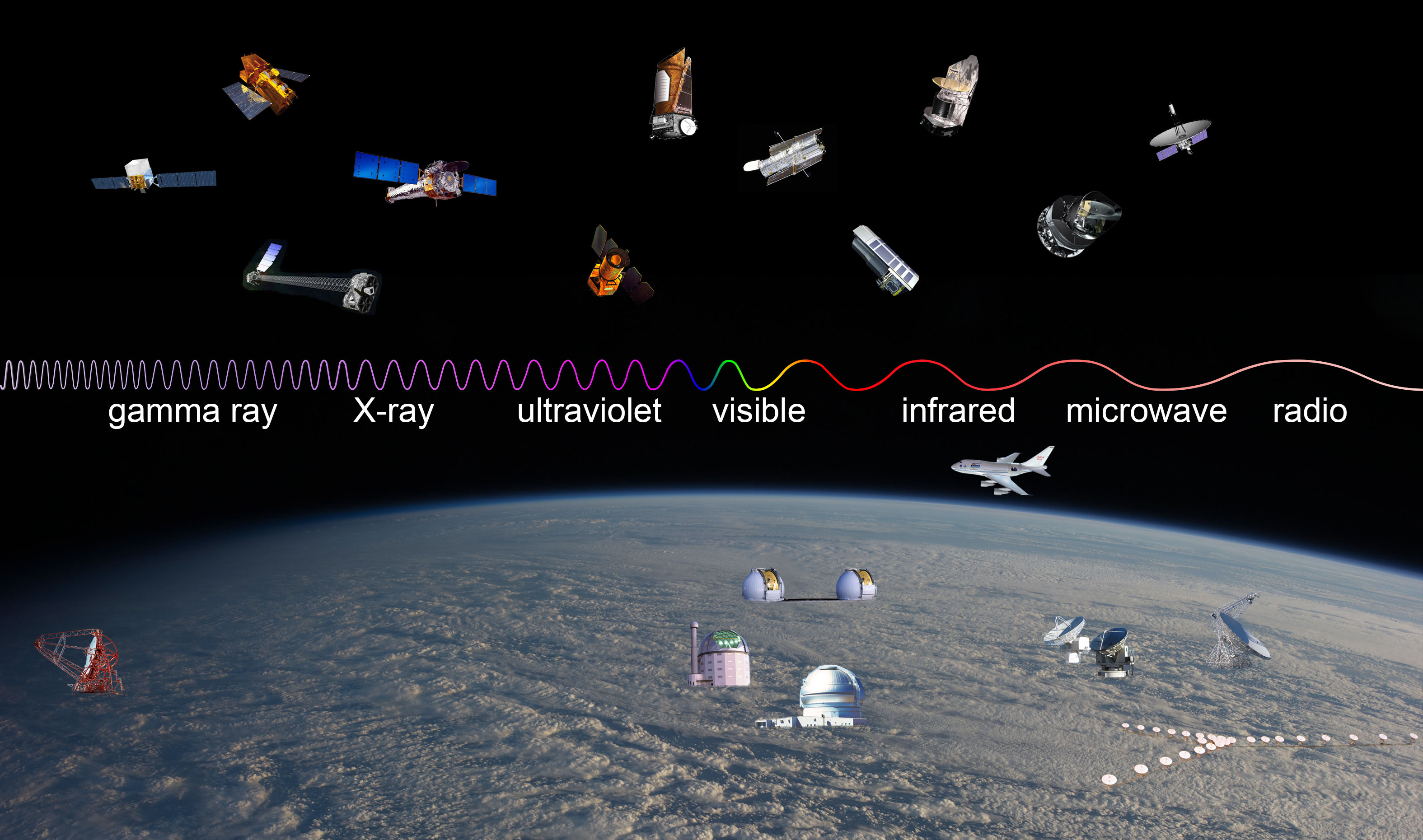 Observatories Across The Electromagnetic Spectrum