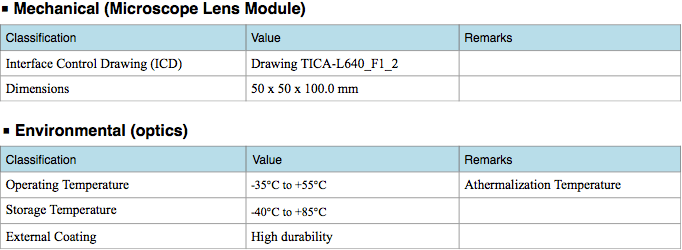 Classification Value Remarks Interface Control Drawing (ICD) Drawing TICA-L640_F1_2 Dimensions 50 x 50 x 100.0 mm Classification Value Remarks Operating Temperature -35℃ to +55℃ Athermalization Temperature Storage Temperature -40℃ to +85℃ External Coating High durability