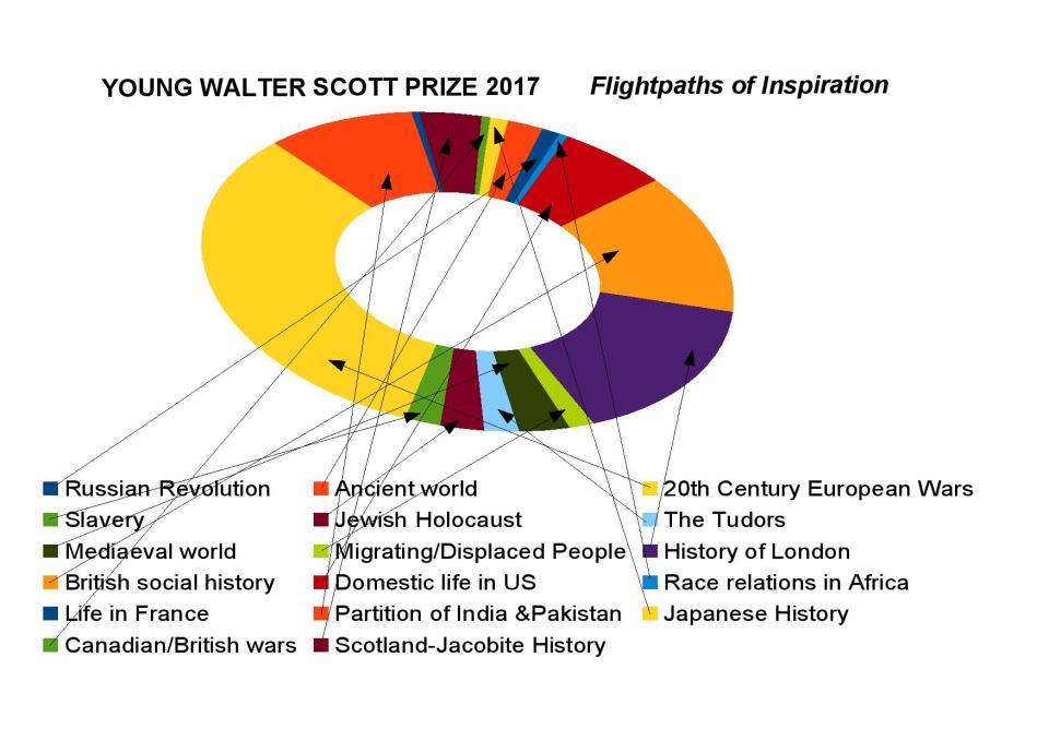 YWSP2017 Flightpaths of Inspiration-page-001