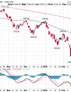 Stock option  nifty free trading target stop market commentary along with technical chart analysis on derivative also opciones charts mejor sistema de comercio en linea rh pax