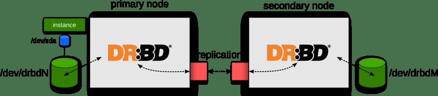 drbd-topology