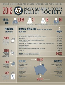 Fundraising inforgraphic for NMCRS by MarketSmart