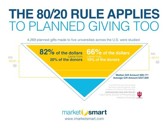Shareable -- The 80/20 Rule Applies to Planned Giving Too