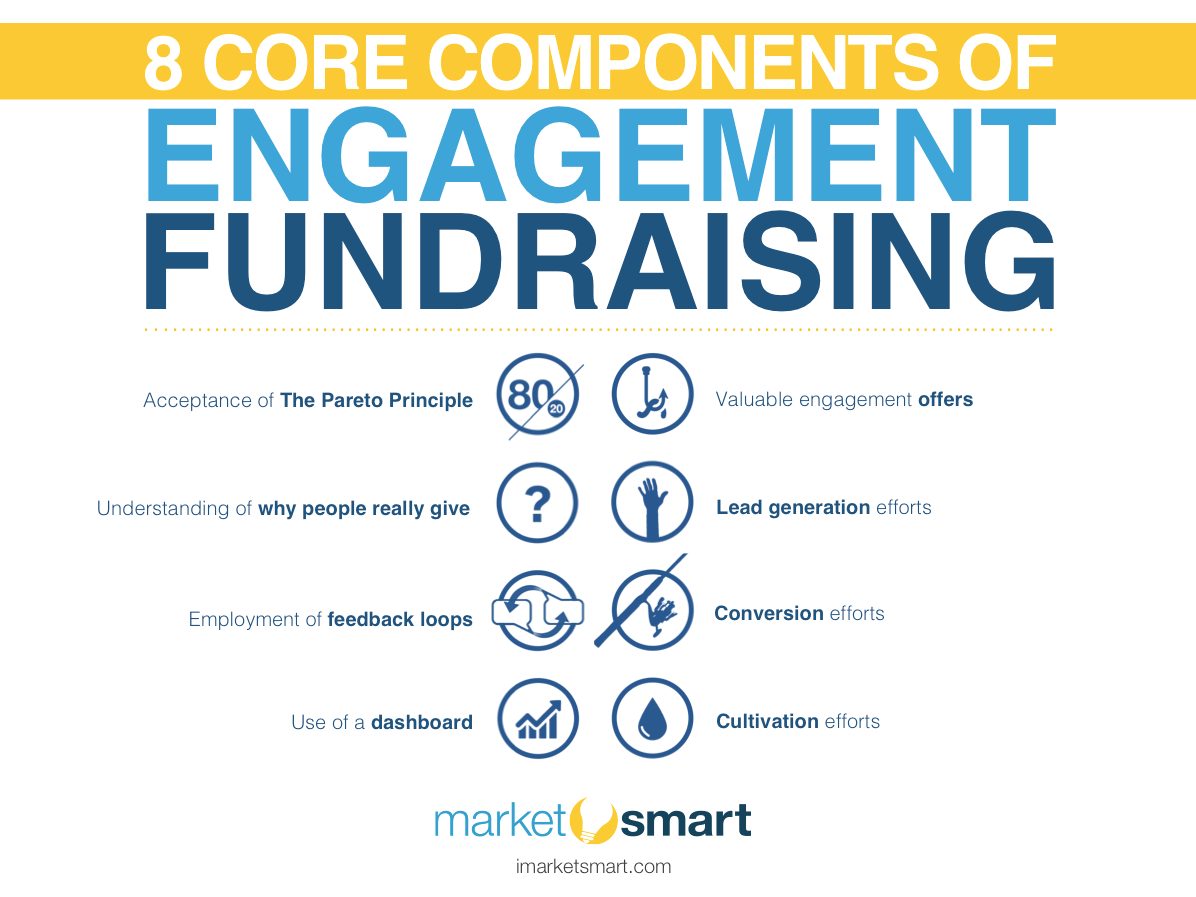 8 Core Components of Engagement Fundraising