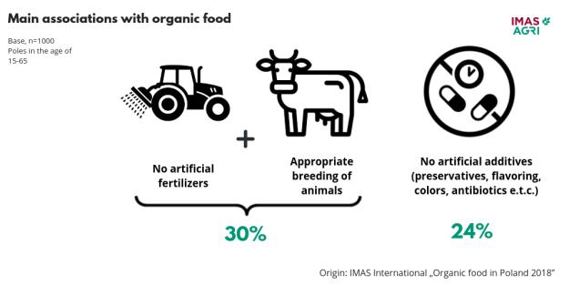 IMAS - Organic Food in Poland 2018