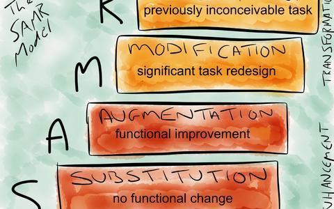 SAMR o como plantearse un cambio gradual en la docencia – Proyecto Dedos