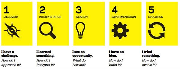 Fases del proceso de Design Thinking para educadores
