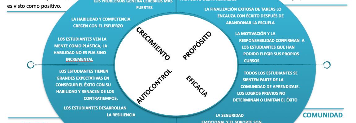 Growth Mindset: La fórmula de los valores centrales