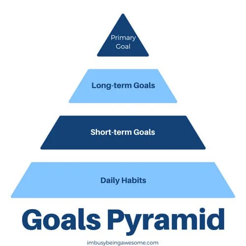How To Use A Goals Pyramid To Reach Your Dreams Do you want an easy way to reach your goals? Do you need help making SMART goals or want SMART goal examples? Do you need help setting business goals, career goals, or personal goals? Then this goals pyramid is for you! #goals #goalslayer #success #entrepreneur #student #SAHM #newyearsresolution