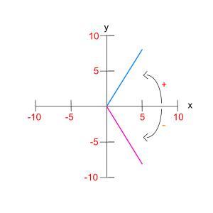 Introducción a la trigonometría (II) (4/5)