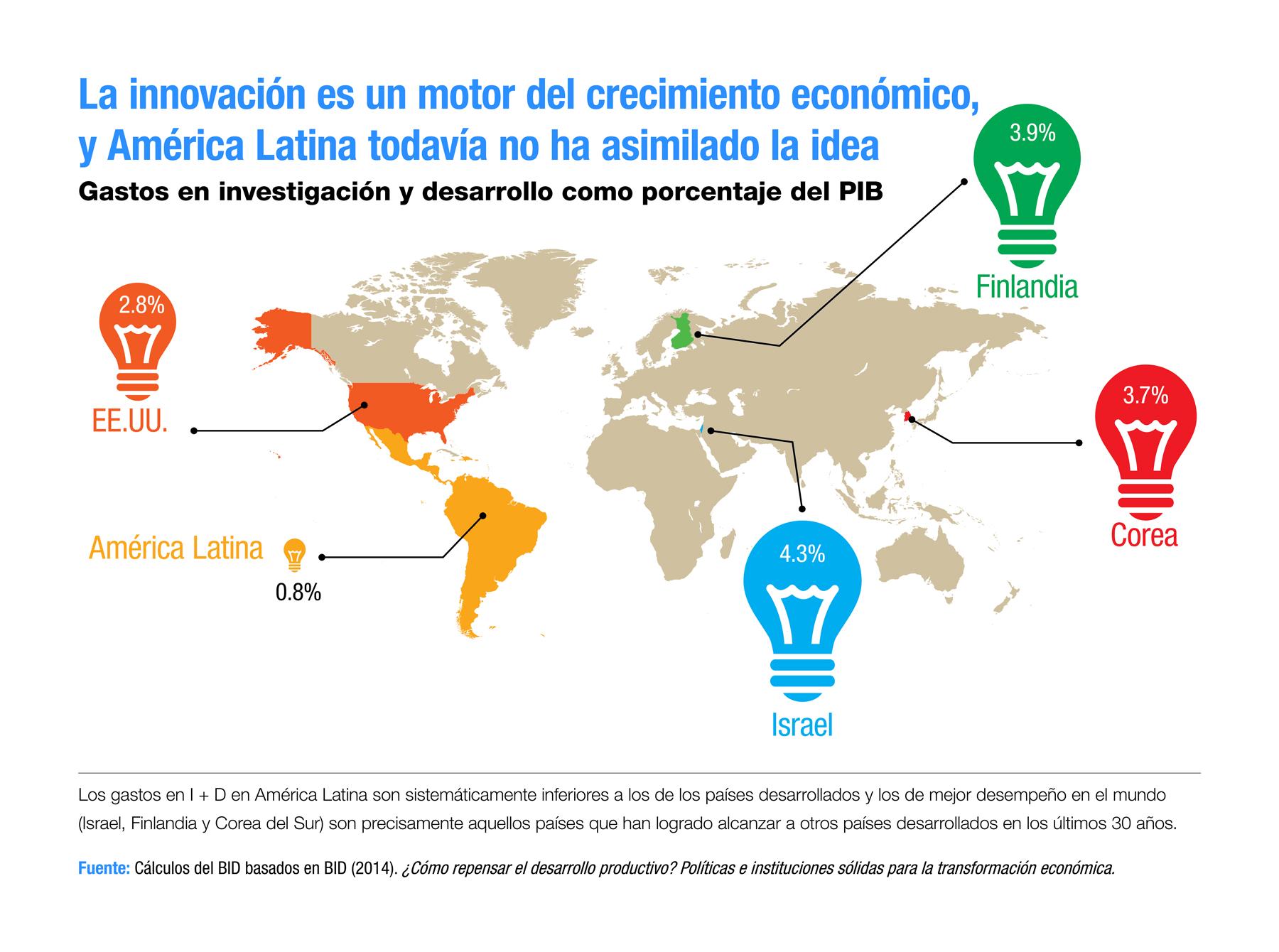 La innovación como motor del crecimiento económico