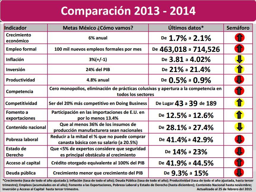 Comparación 2013-2014