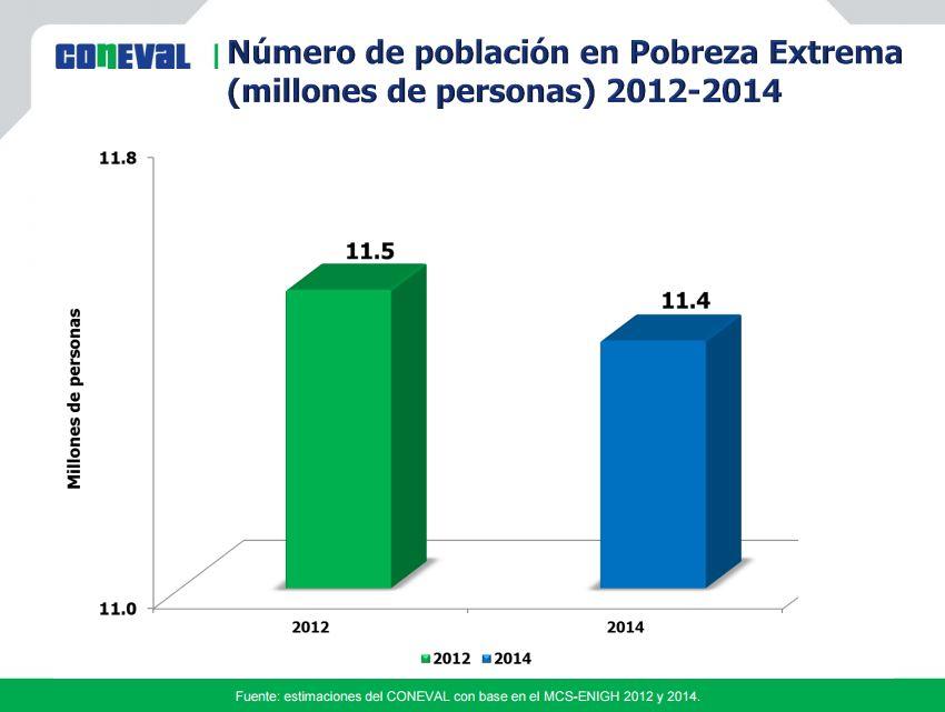 Número de población en pobreza extrema