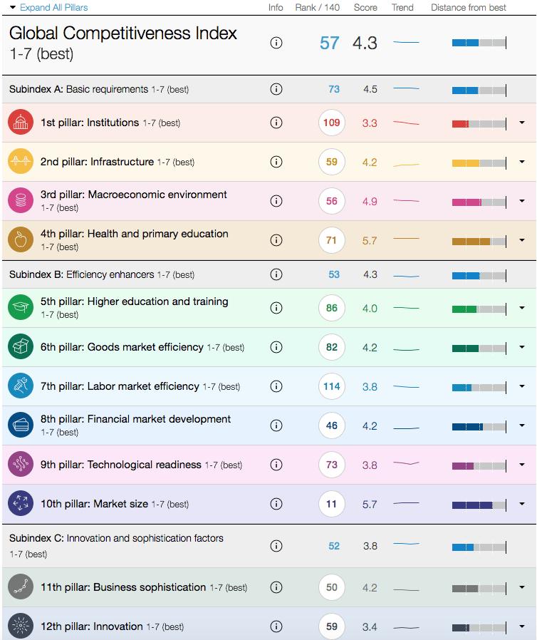 Resultados México - Índice Global de Competitividad 2015