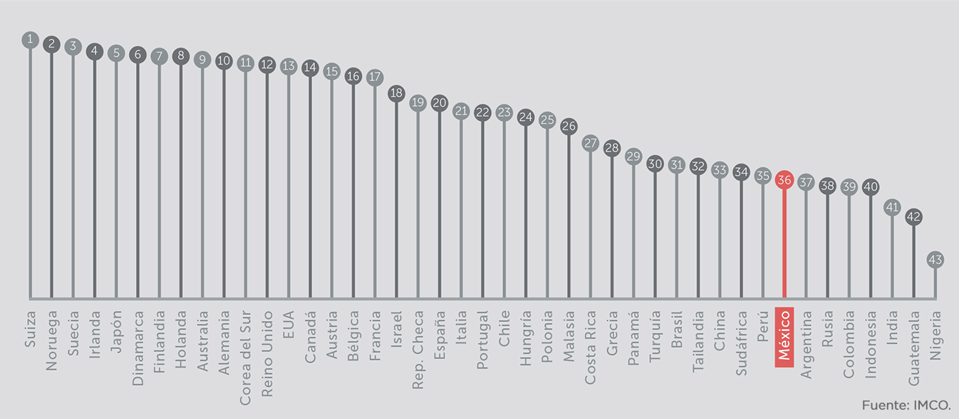 2015_ICI_ranking