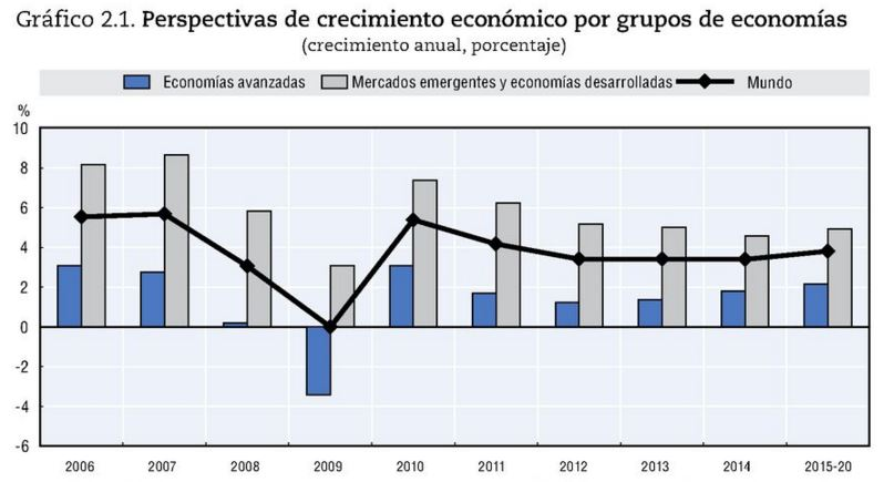 Perspectivas crecimiento económico
