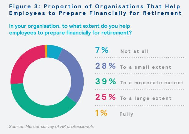 Proportion of organisations that help employees to prepare financially for retirement
