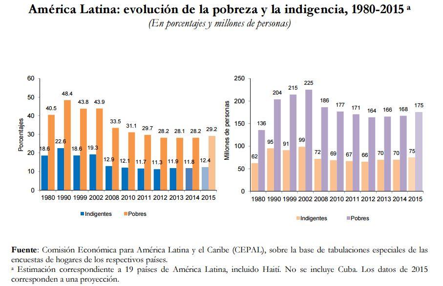Evolución de la pobreza