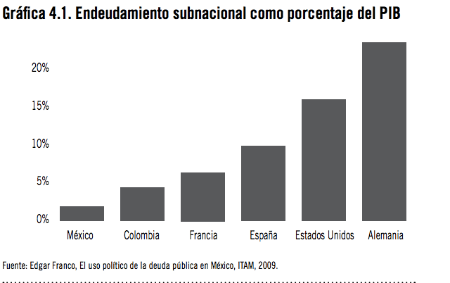 Índice de Competitividad Estatal 2010 La Caja Negra del