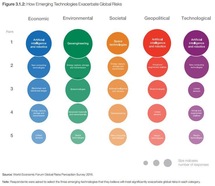 How emerging technologies exacerbate global risks