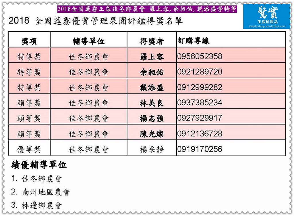 20180128b(驚實)-2018全國蓮霧王落佳冬鄉農會 羅上容,余昶佑,戴添盛奪特等03