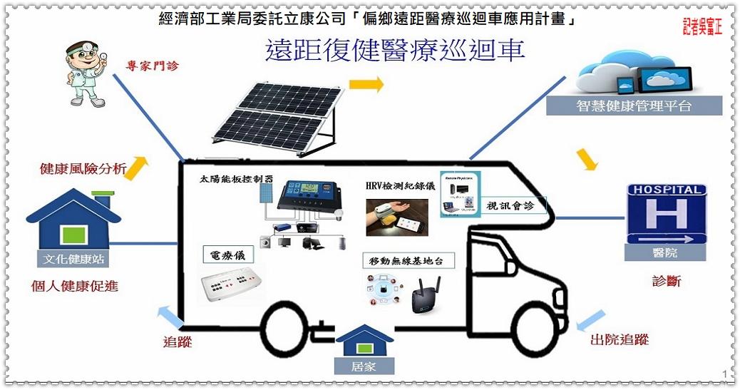 20200815c-經濟部工業局委託立康公司「偏鄉遠距醫療巡迴車應用計畫」05