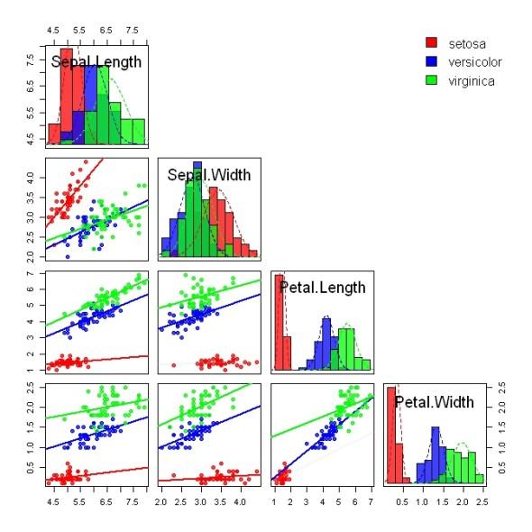 Matlab Function Statistics Peak Diagram Discriminating Between Iris Species R Bloggers
