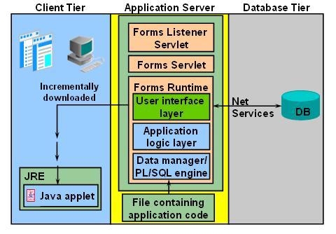 Forms Runtime Engine  Dibyajyoti KochA Blog on Oracle